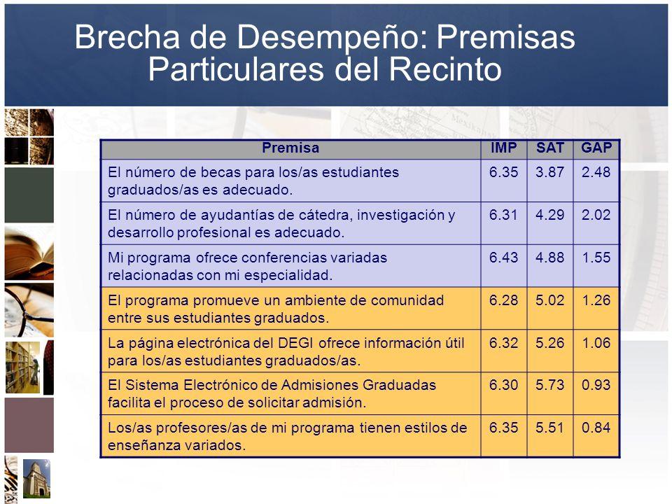 Brecha de Desempeño: Premisas Particulares del Recinto