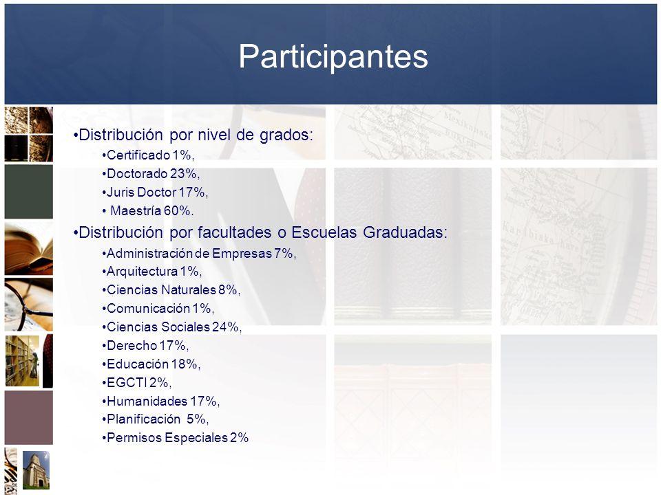 Participantes Distribución por nivel de grados: