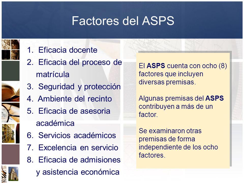 Factores del ASPS Eficacia docente Eficacia del proceso de matrícula