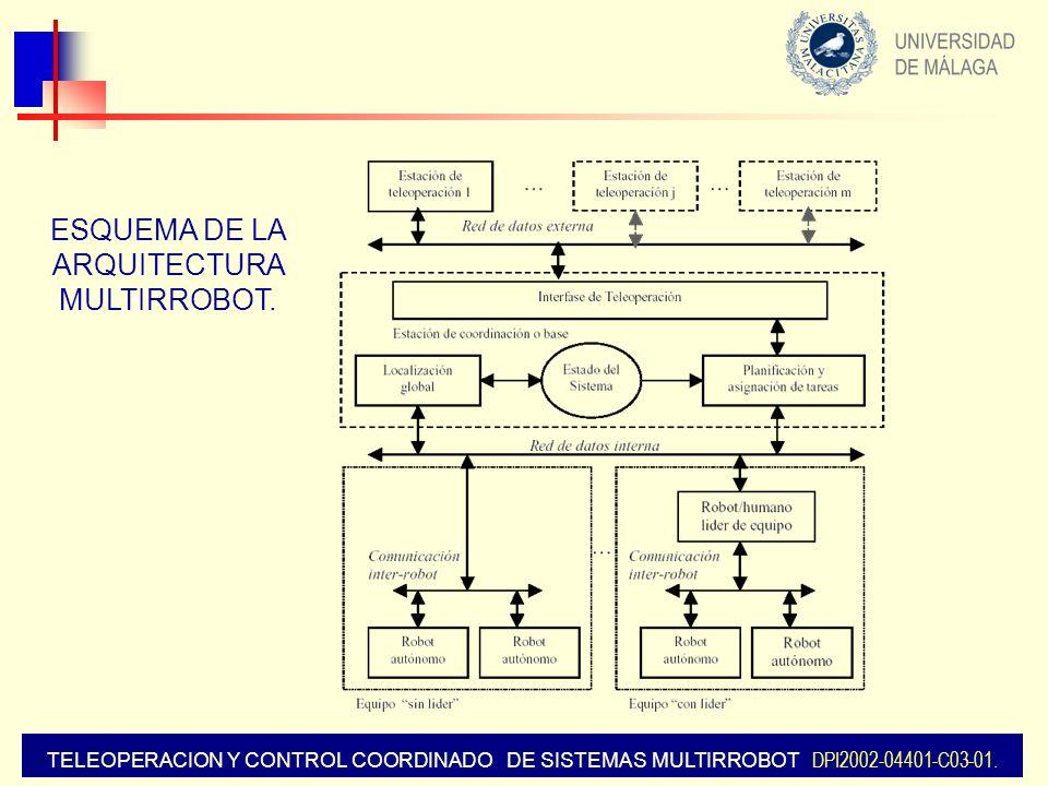 ESQUEMA DE LA ARQUITECTURA MULTIRROBOT.