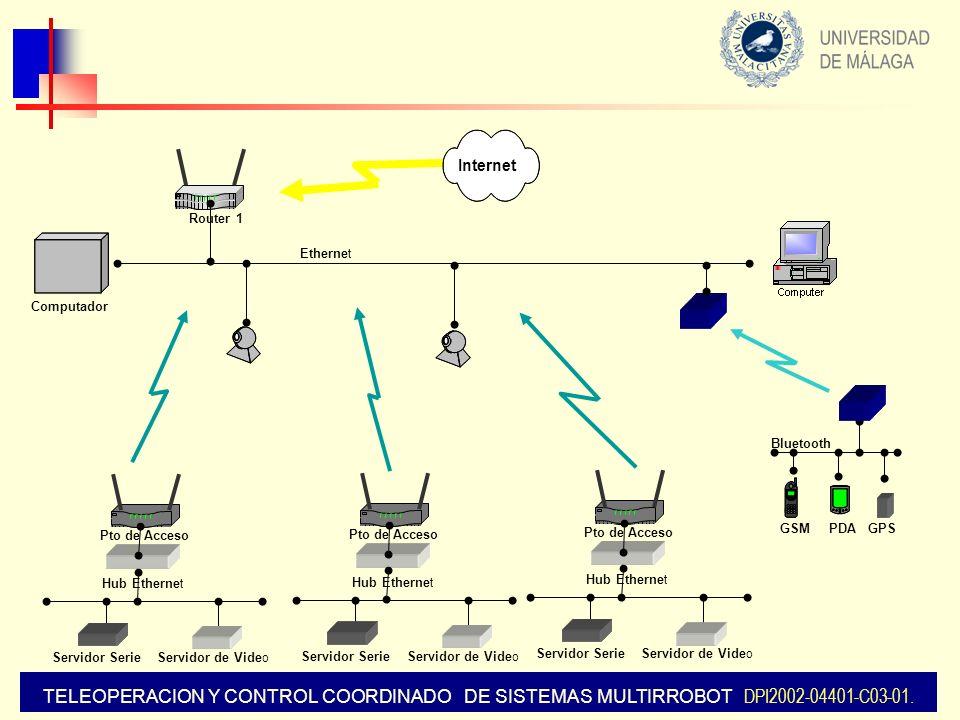 Router 1 Computador. Internet. Ethernet. Pto de Acceso. Hub Ethernet. GSM. PDA. GPS. Bluetooth.