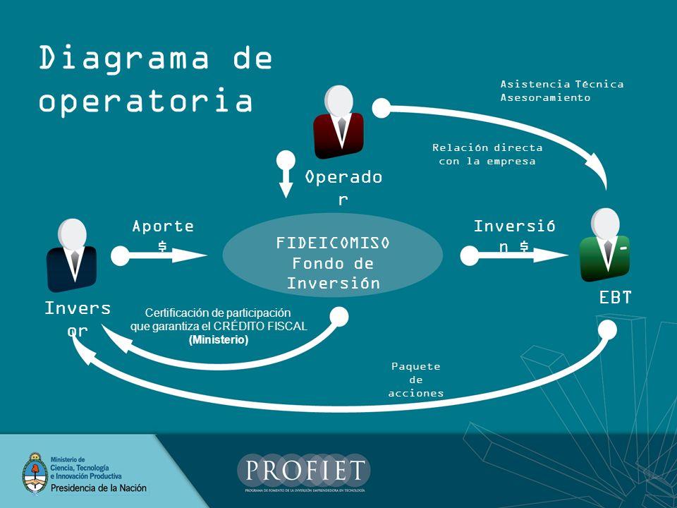 Diagrama de operatoria