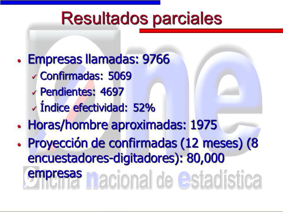 Resultados parciales Empresas llamadas: 9766