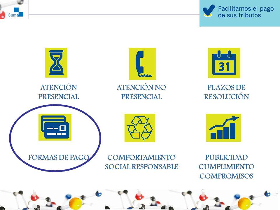 ATENCIÓN NO PRESENCIAL PLAZOS DE RESOLUCIÓN