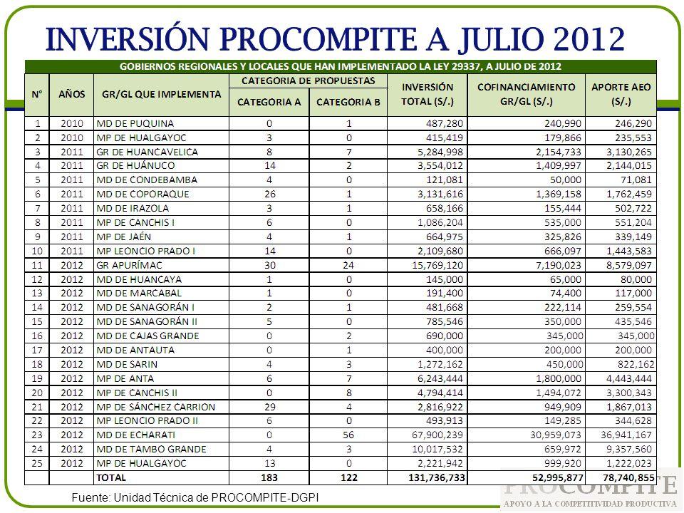 INVERSIÓN PROCOMPITE A JULIO 2012