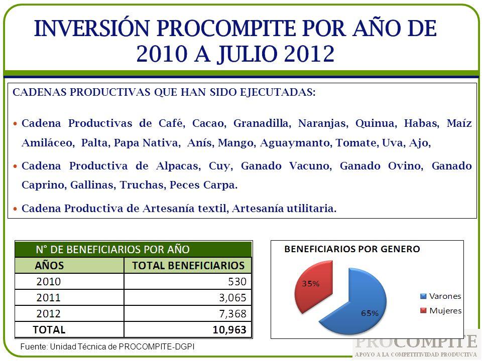 INVERSIÓN PROCOMPITE POR AÑO DE 2010 A JULIO 2012