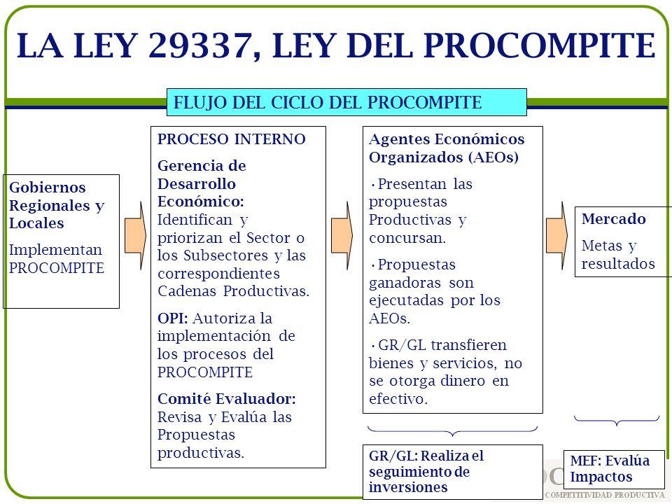 LA LEY 29337, LEY DEL PROCOMPITE