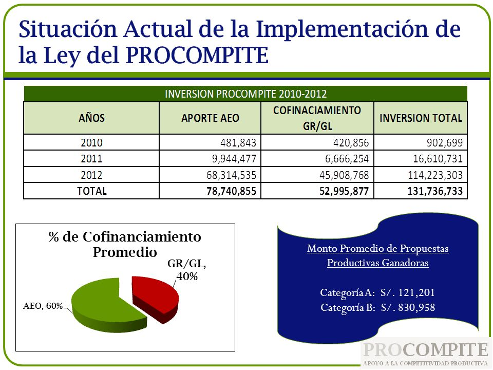 Situación Actual de la Implementación de la Ley del PROCOMPITE