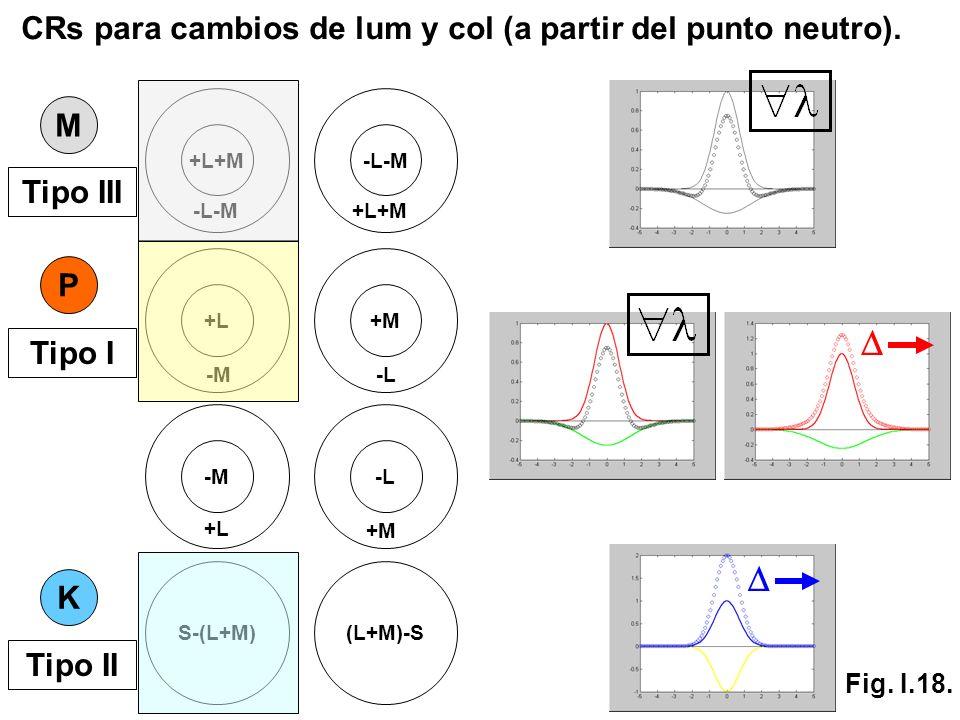 D D CRs para cambios de lum y col (a partir del punto neutro). M