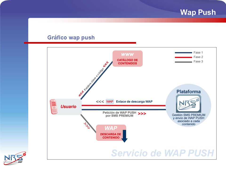 Wap Push Gráfico wap push