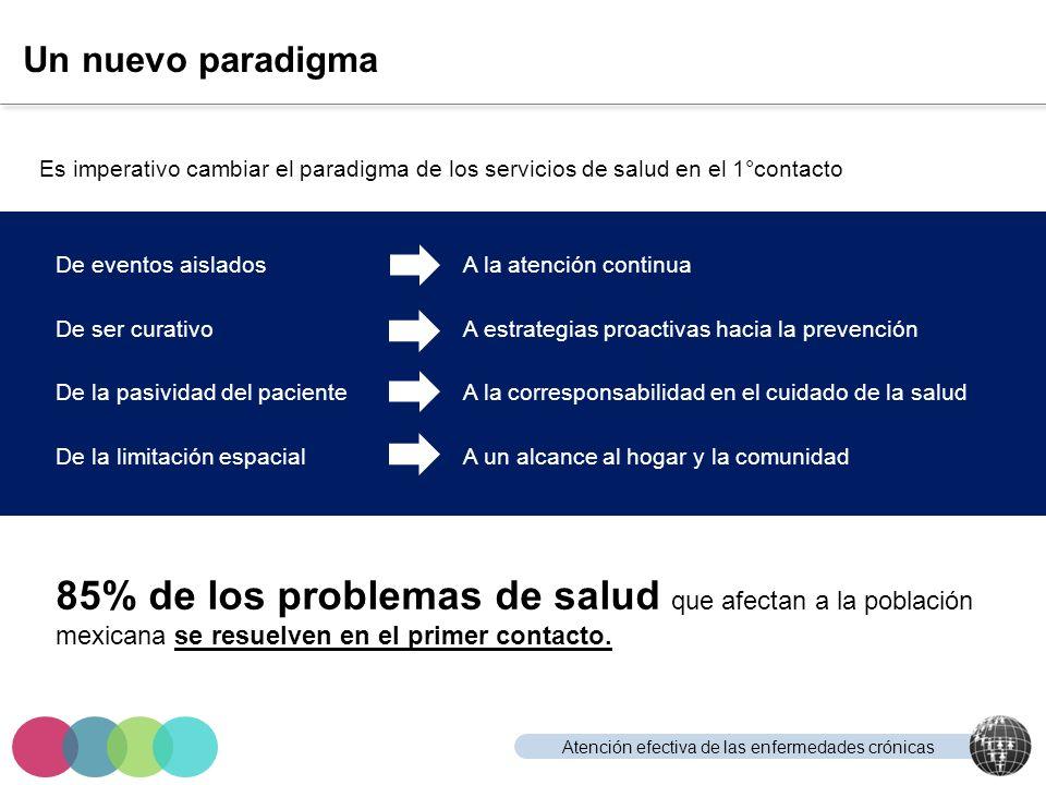 Un nuevo paradigma Es imperativo cambiar el paradigma de los servicios de salud en el 1°contacto. De eventos aislados.