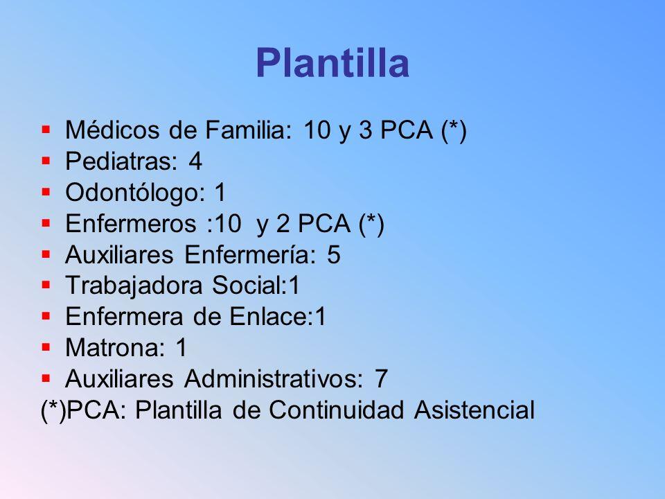 Plantilla Médicos de Familia: 10 y 3 PCA (*) Pediatras: 4