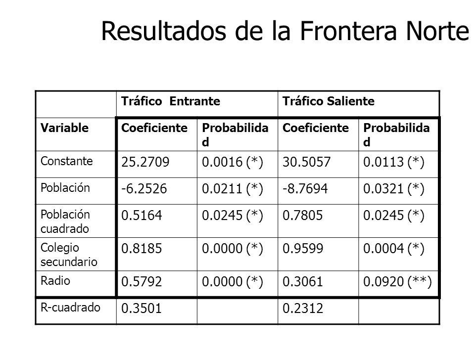 Resultados de la Frontera Norte