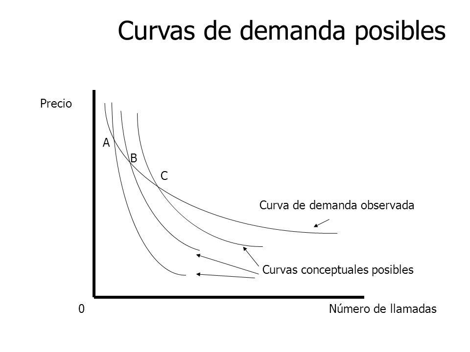 Curvas de demanda posibles
