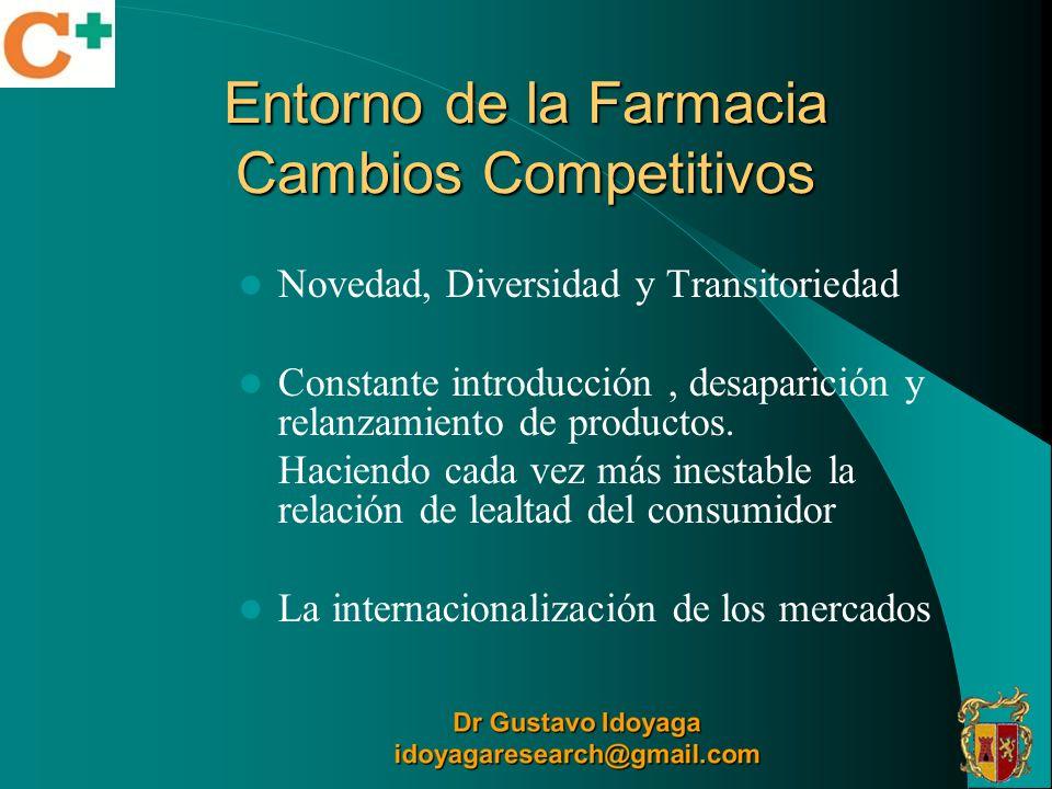 Entorno de la Farmacia Cambios Competitivos