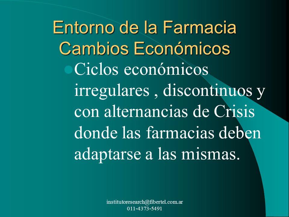 Entorno de la Farmacia Cambios Económicos