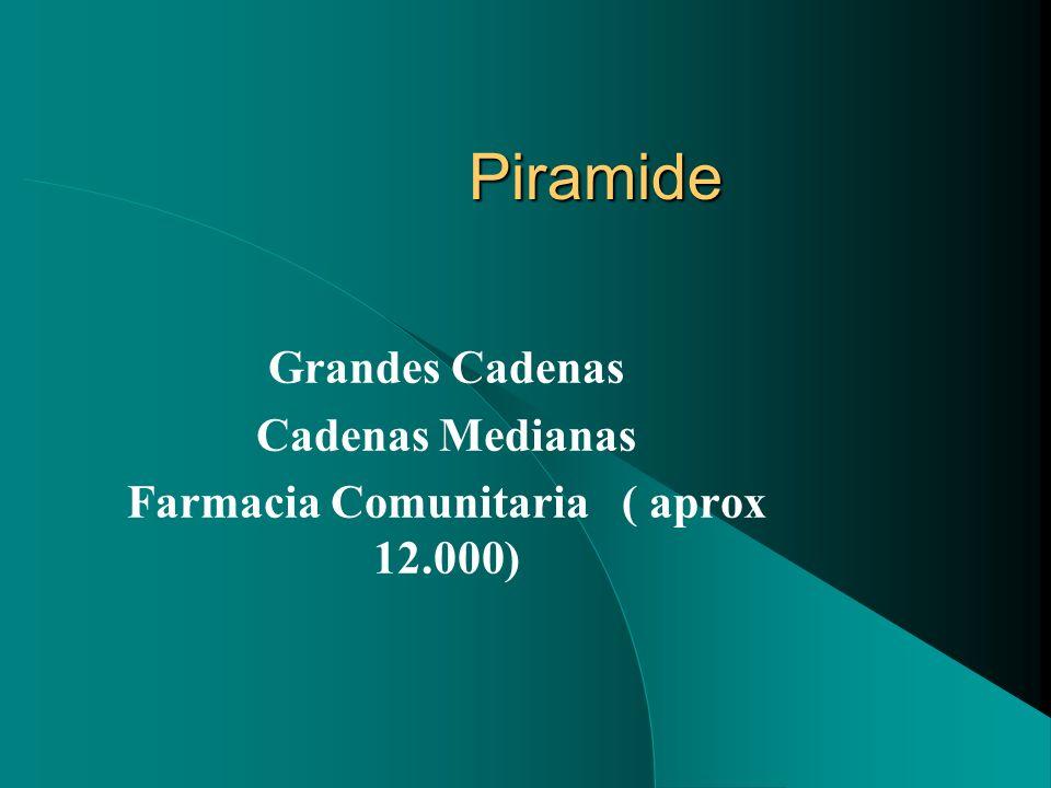 Grandes Cadenas Cadenas Medianas Farmacia Comunitaria ( aprox 12.000)