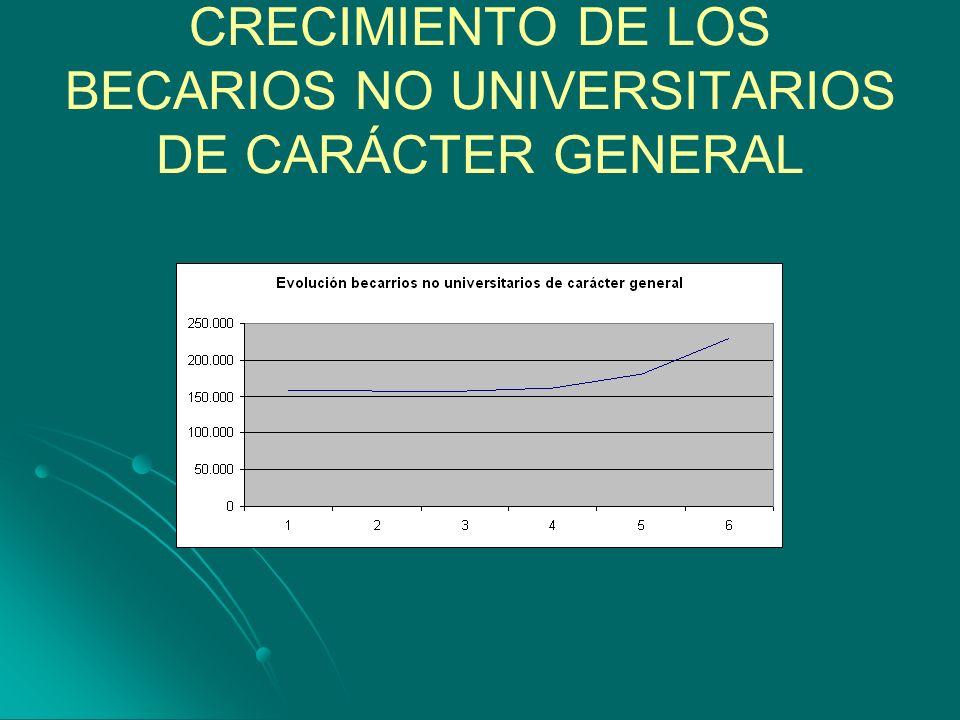 CRECIMIENTO DE LOS BECARIOS NO UNIVERSITARIOS DE CARÁCTER GENERAL