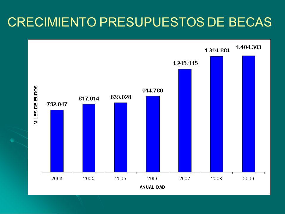 CRECIMIENTO PRESUPUESTOS DE BECAS
