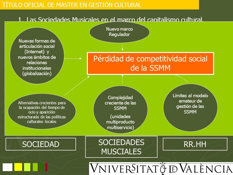 Pérdidad de competitividad social de la SSMM