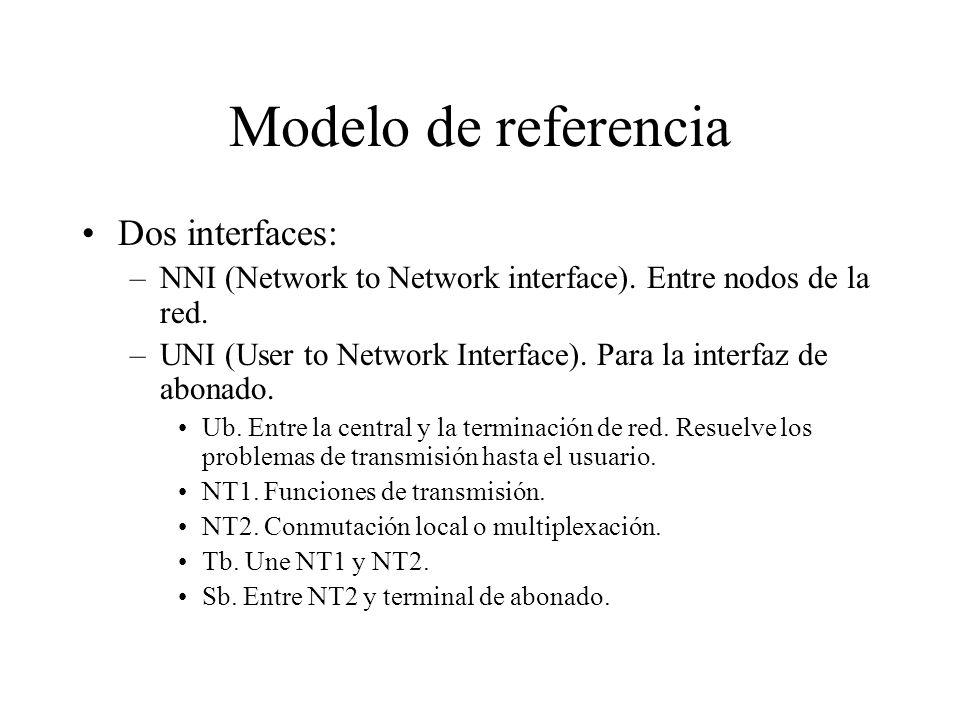Modelo de referencia Dos interfaces: