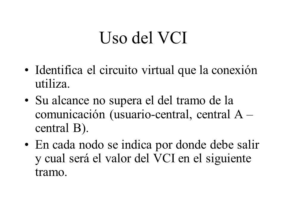 Uso del VCI Identifica el circuito virtual que la conexión utiliza.