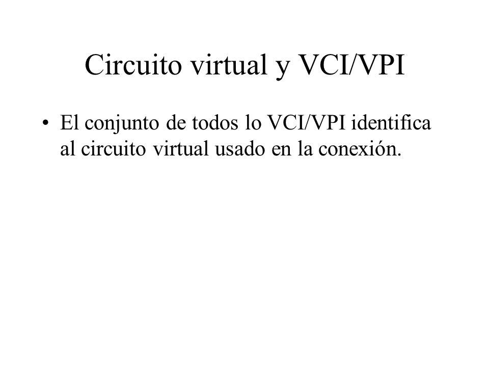 Circuito virtual y VCI/VPI