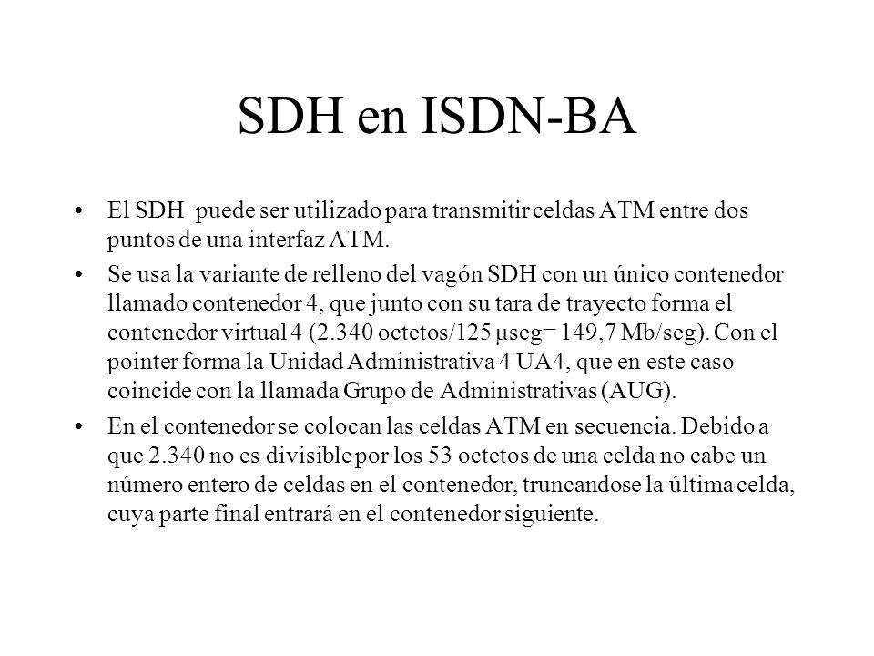 SDH en ISDN-BA El SDH puede ser utilizado para transmitir celdas ATM entre dos puntos de una interfaz ATM.