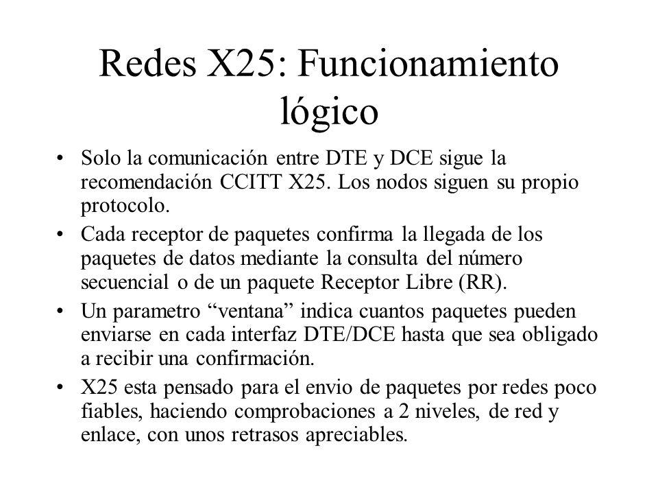 Redes X25: Funcionamiento lógico
