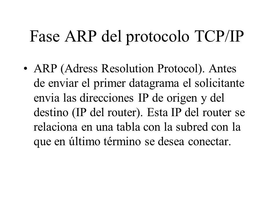 Fase ARP del protocolo TCP/IP