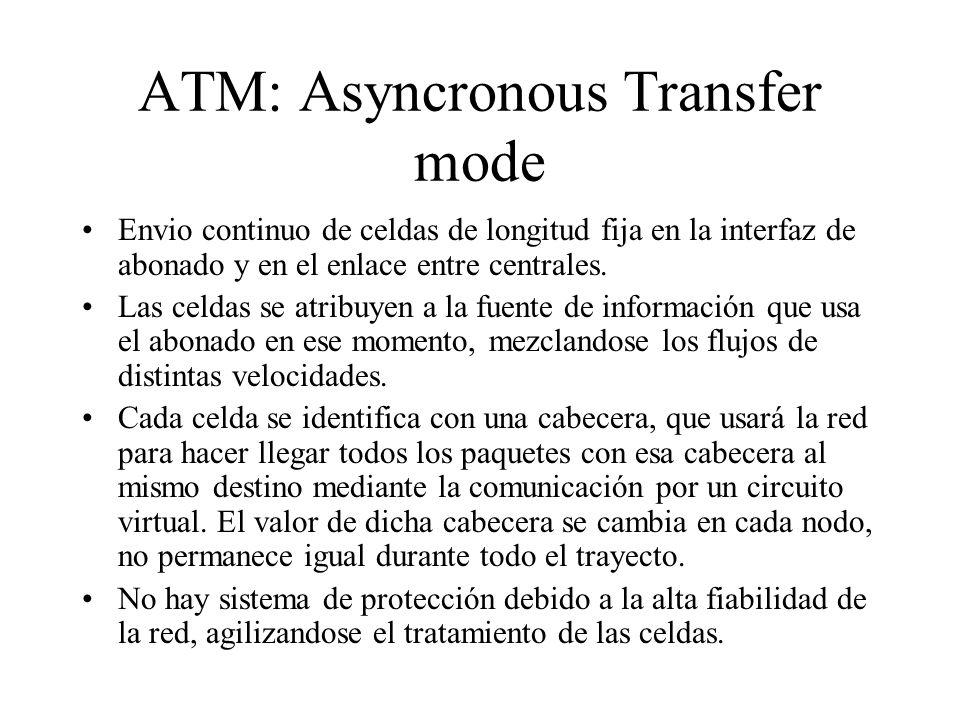 ATM: Asyncronous Transfer mode