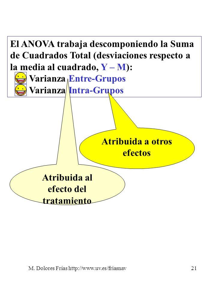 Atribuida a otros efectos Atribuida al efecto del tratamiento