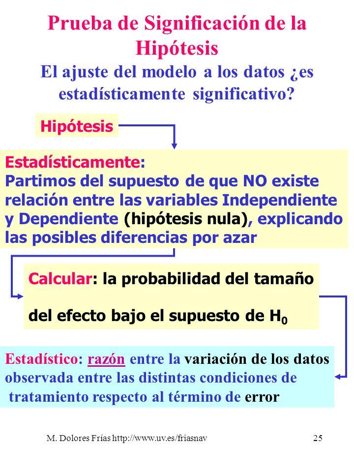 Prueba de Significación de la Hipótesis