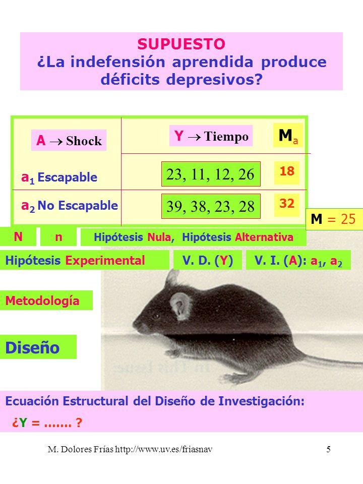 http://www.uv.es/~friasnav/ SUPUESTO. ¿La indefensión aprendida produce déficits depresivos 23, 11, 12, 26.
