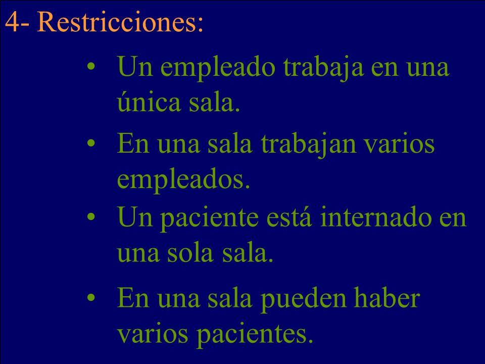 4- Restricciones: Un empleado trabaja en una única sala. En una sala trabajan varios empleados. Un paciente está internado en una sola sala.