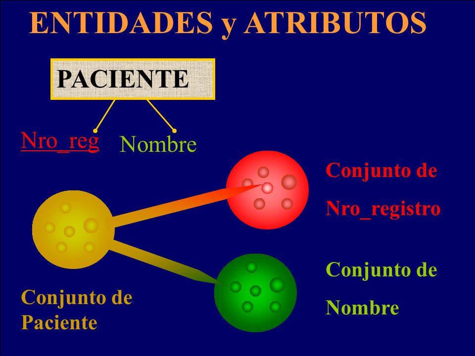 ENTIDADES y ATRIBUTOS PACIENTE Nro_reg Nombre Conjunto de Nro_registro