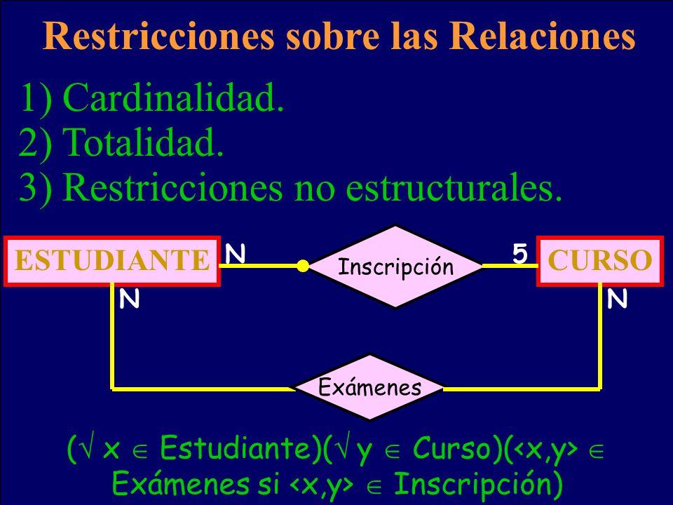 Restricciones sobre las Relaciones