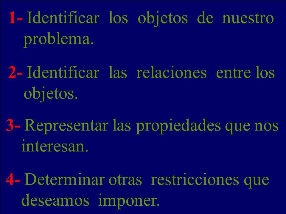 1- Identificar los objetos de nuestro problema.