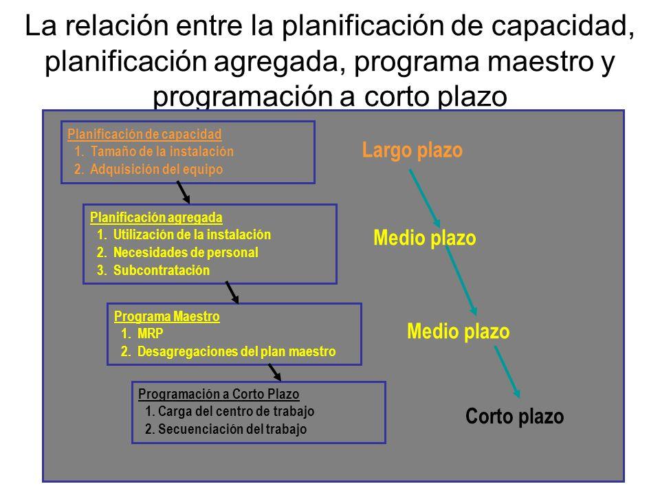 La relación entre la planificación de capacidad, planificación agregada, programa maestro y programación a corto plazo