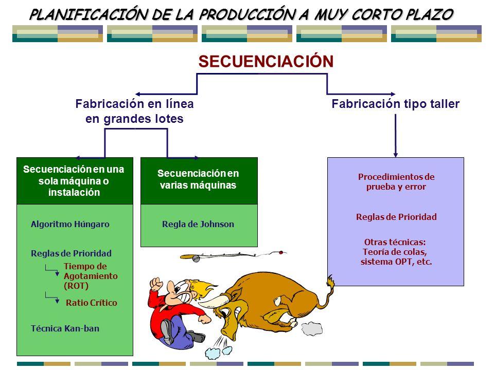 SECUENCIACIÓN PLANIFICACIÓN DE LA PRODUCCIÓN A MUY CORTO PLAZO