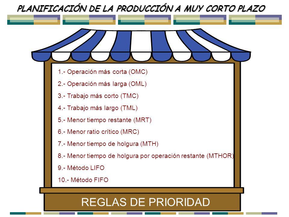 REGLAS DE PRIORIDAD PLANIFICACIÓN DE LA PRODUCCIÓN A MUY CORTO PLAZO