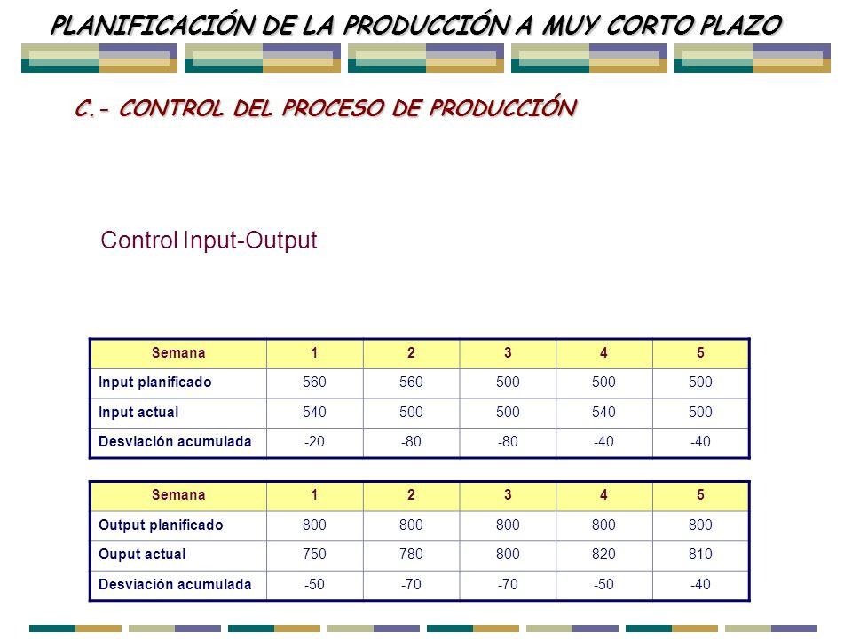 Control del proceso de producción