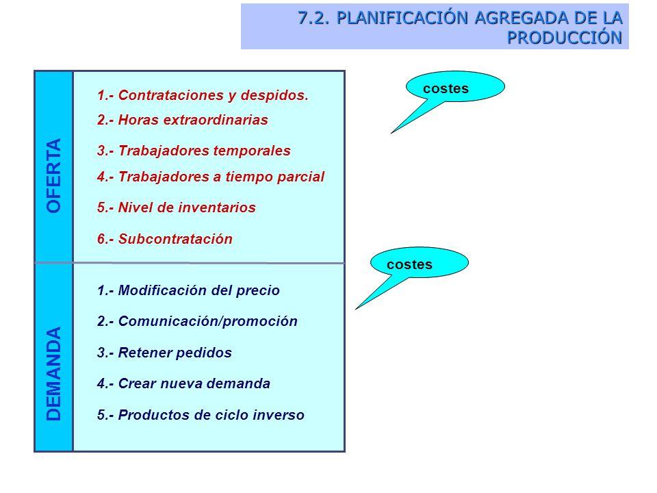 OFERTA DEMANDA 7.2. PLANIFICACIÓN AGREGADA DE LA PRODUCCIÓN costes