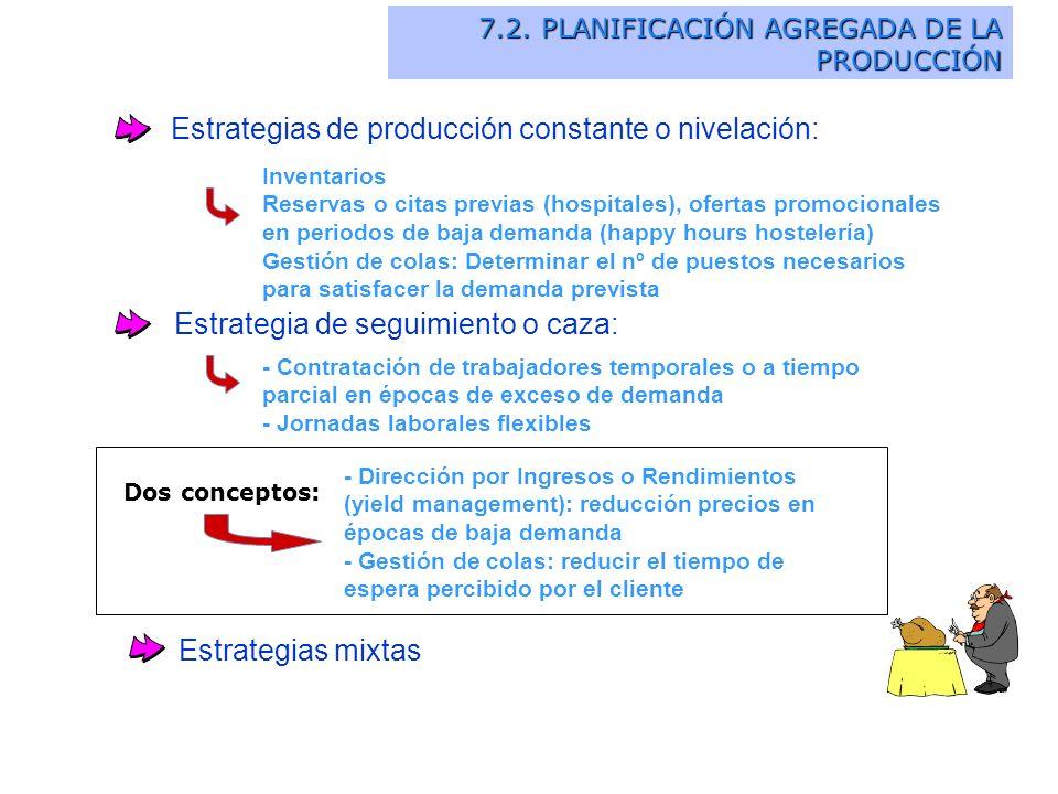 Estrategias de producción constante o nivelación: