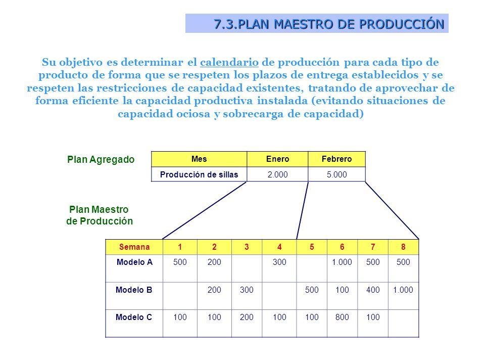 7.3.PLAN MAESTRO DE PRODUCCIÓN