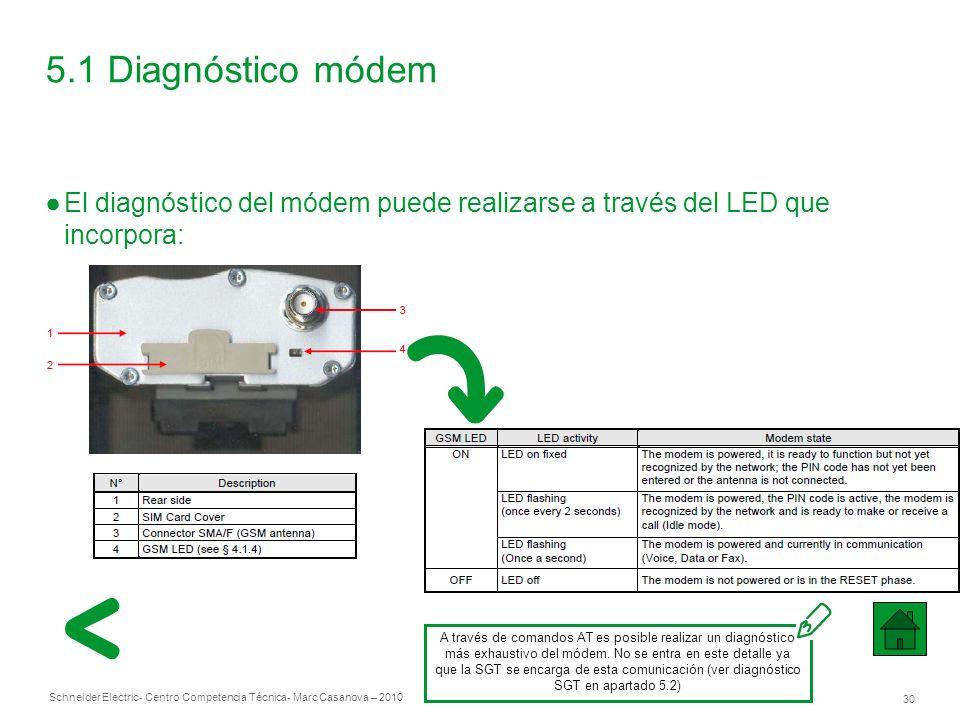 5.1 Diagnóstico módem El diagnóstico del módem puede realizarse a través del LED que incorpora: