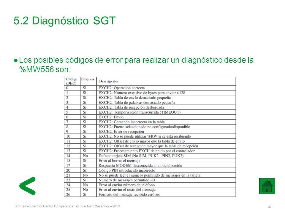 5.2 Diagnóstico SGT Los posibles códigos de error para realizar un diagnóstico desde la %MW556 son: