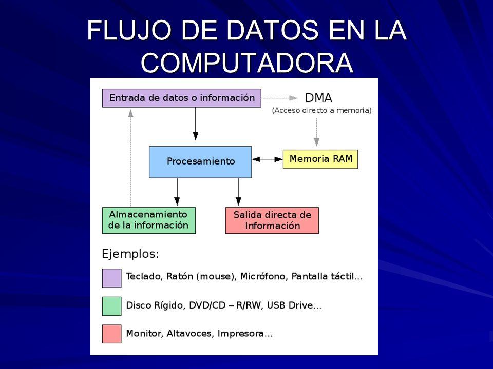 FLUJO DE DATOS EN LA COMPUTADORA