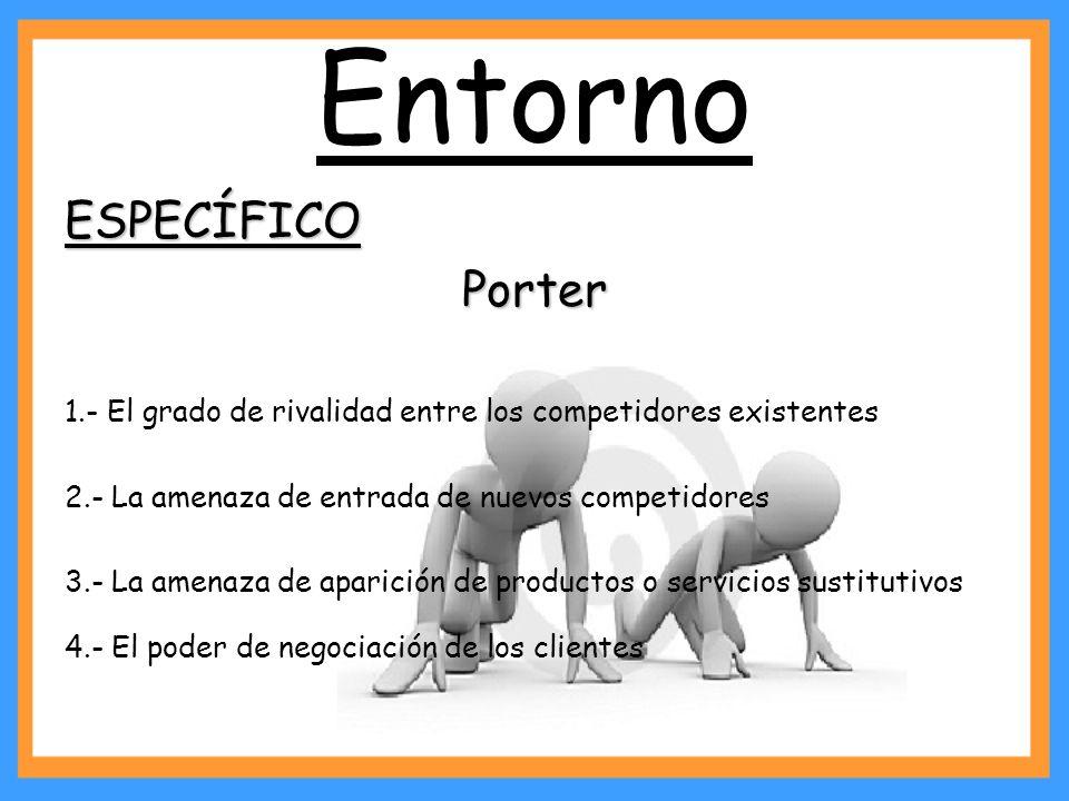 Entorno ESPECÍFICO Porter