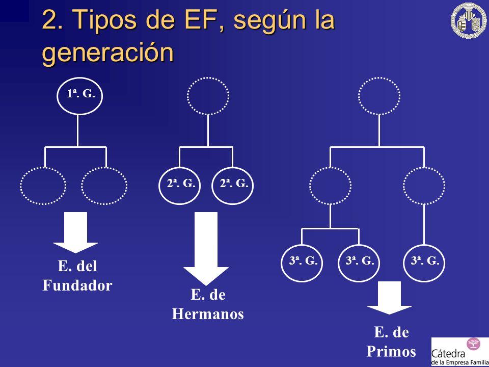2. Tipos de EF, según la generación